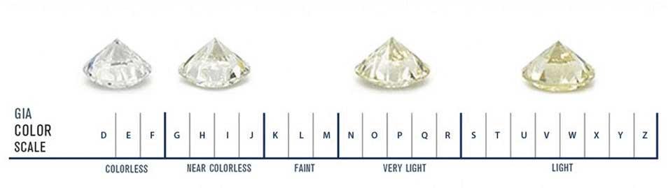 GIA diamond colour chart